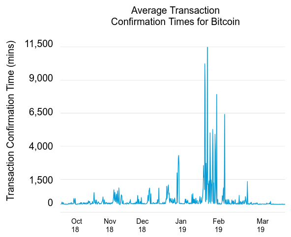 Bitcoin transaction confirmation time graph