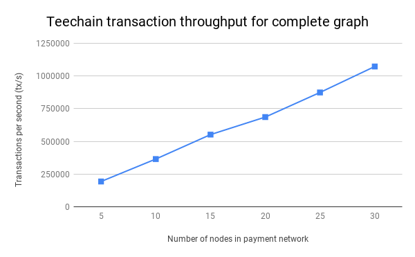 Teechain complete graph throughputs